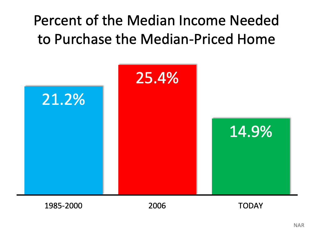 Percent of Median Income needed to purchase the median Priced Home Chart.  Showing 1985 to 2000 21%, 2006 25.4%, and today14.9% of median Income needed to purchase a home.