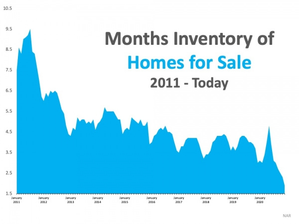 Chart of home inventory, currently at an all time low