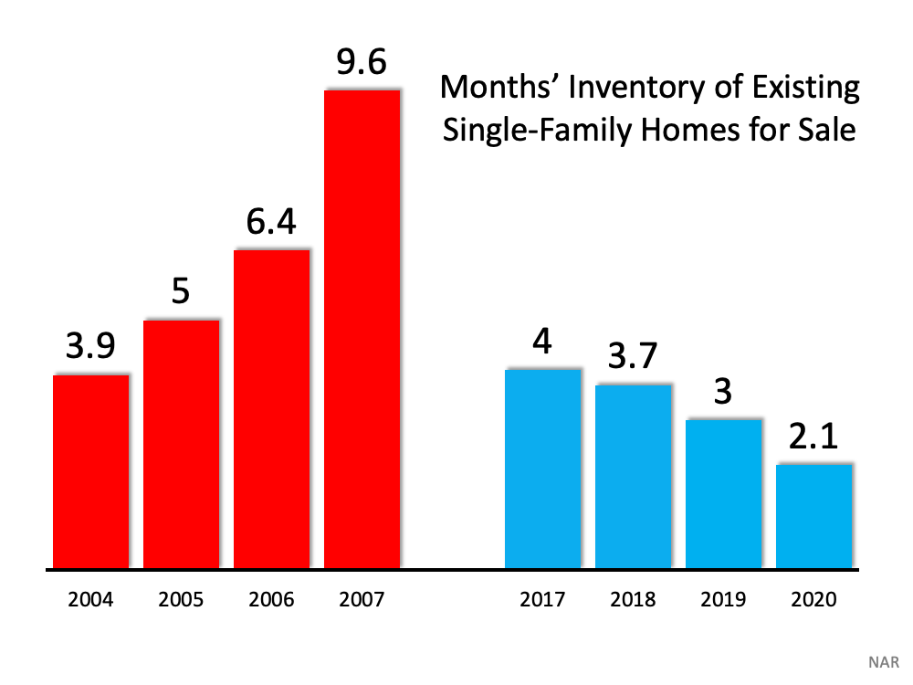 Months' inventory of existing Single-Family Homes for sale Chart.  In the red from 2004 to 2007 from 3.9 months to 9.6.  from 2017 to 2020 ranging from 4 to 2.1in 2020.