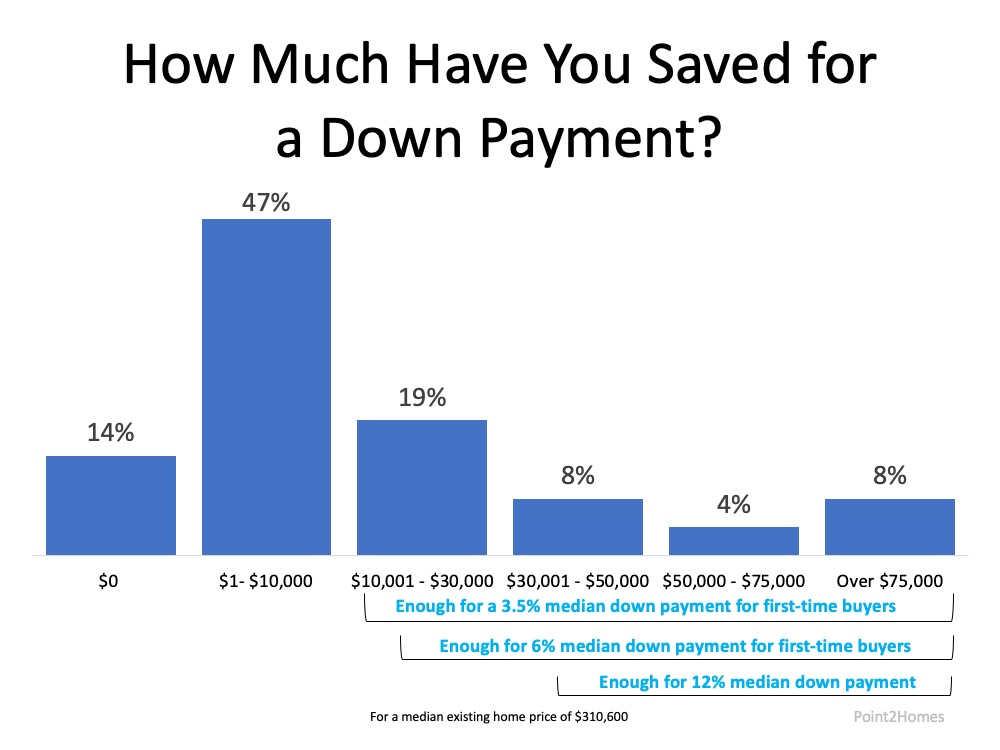Down Payment Savings Chart