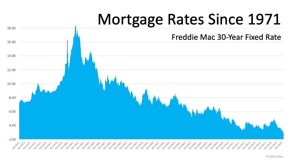 Interest Rates Chart 2020