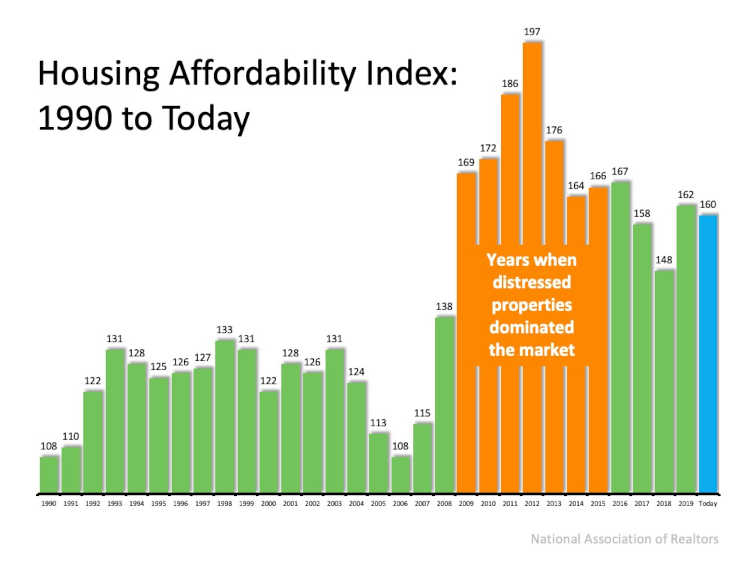 Affordability index chart 1990 to today