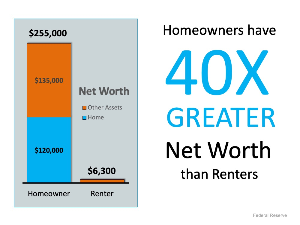 Home Owner vs Home Owner Net Worth Chart