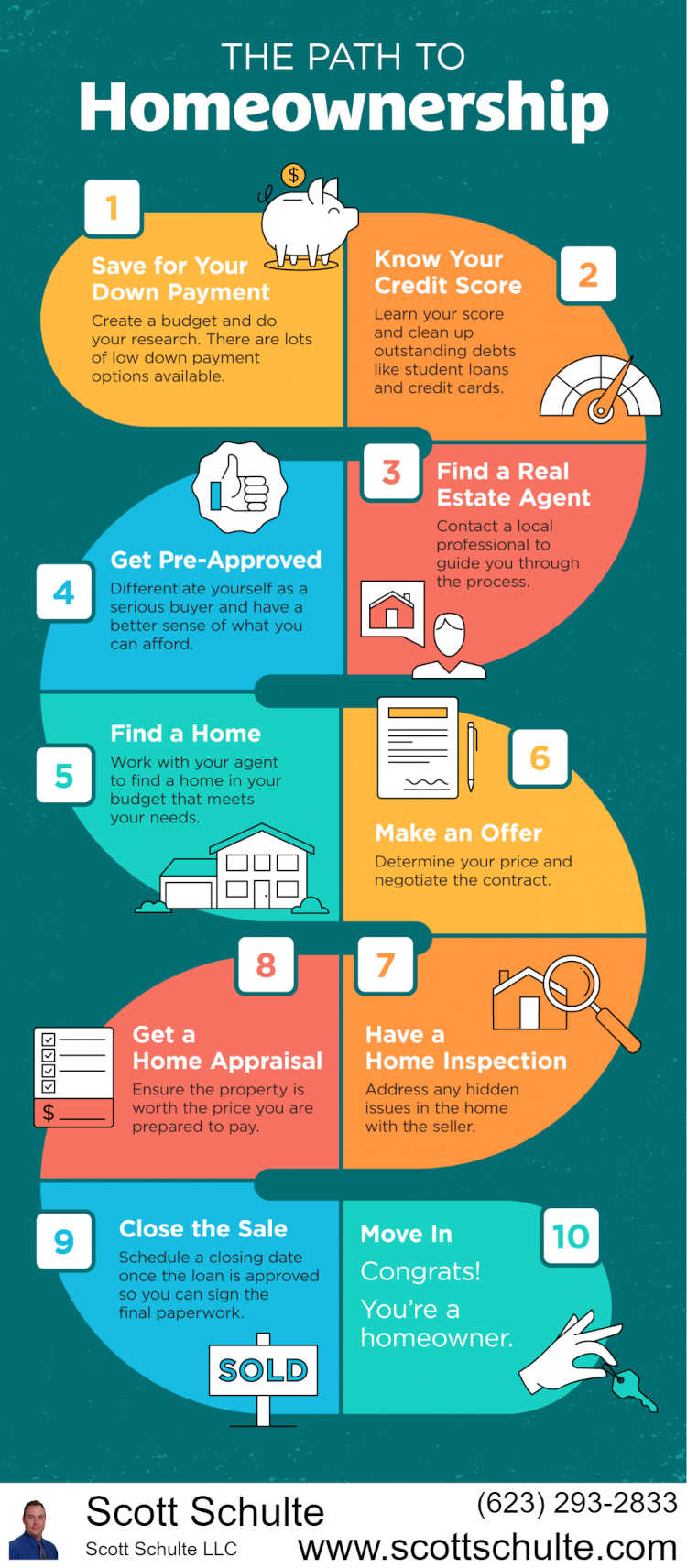 Infographic on Path to Homeownership to help home buyers