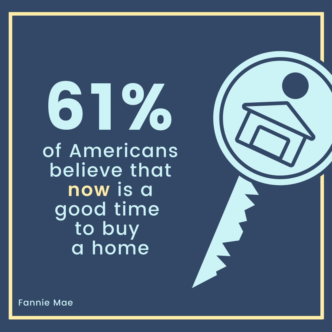 61% of Americans Believe now is a good time to buy a home
