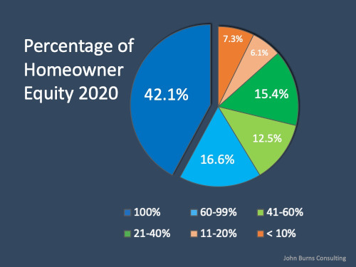 Percentage of Equity 2020