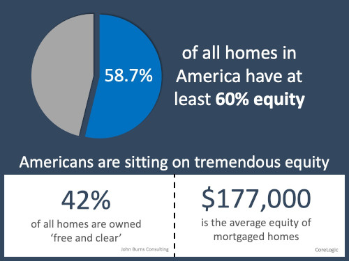 58.7 percent of all america have equity