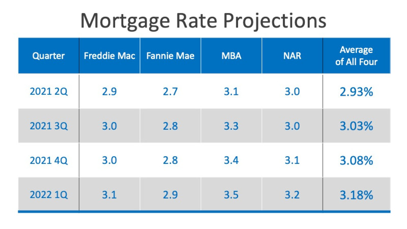 2021 expert mortgage rate projections by experts for quarter 1 to 4.