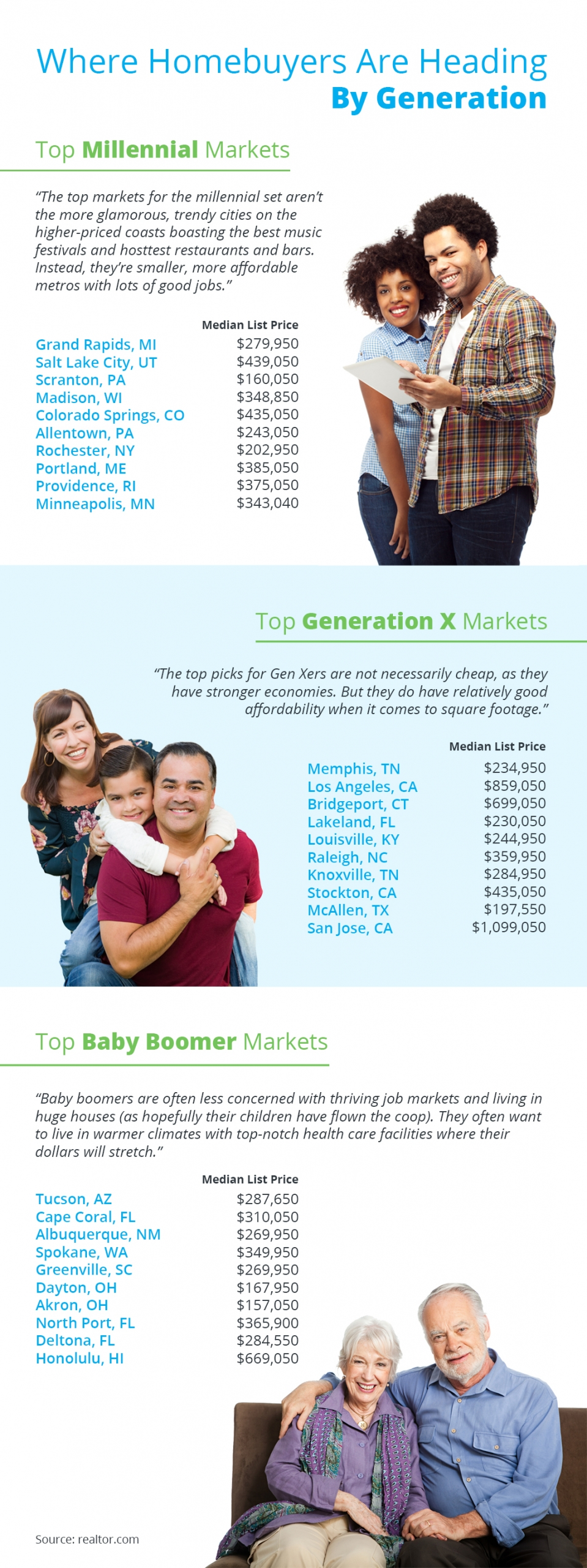 where generational buyers live by group