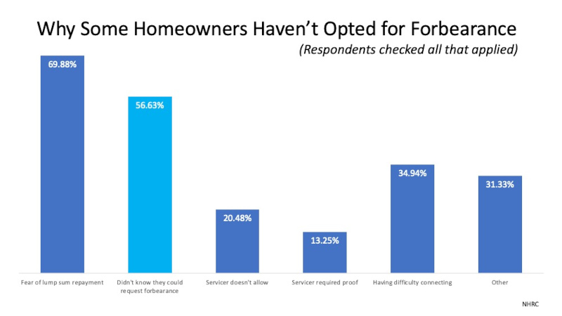 chart of why homeowners did not forbearance