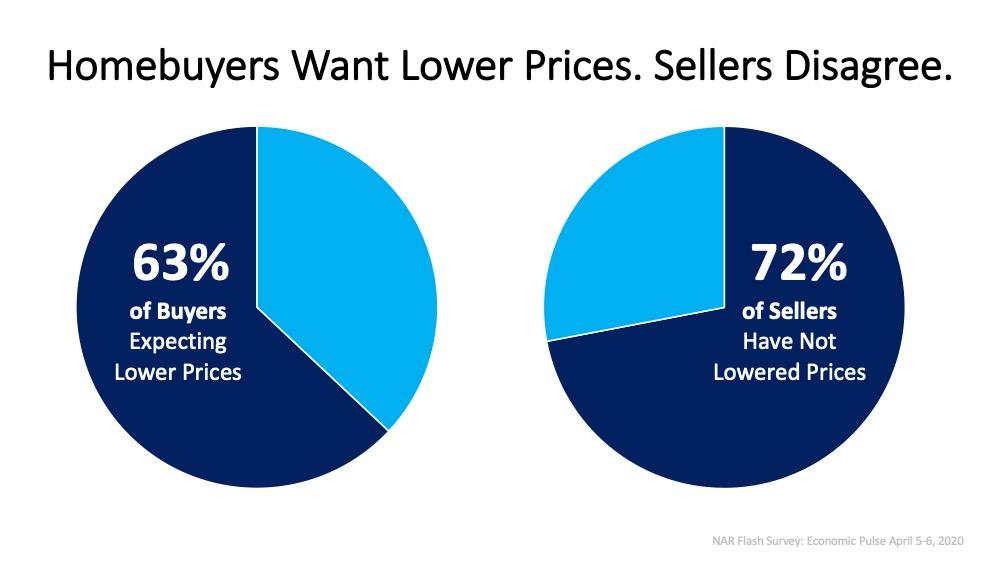 2020 chart Arizona home buyers and sellers disagree