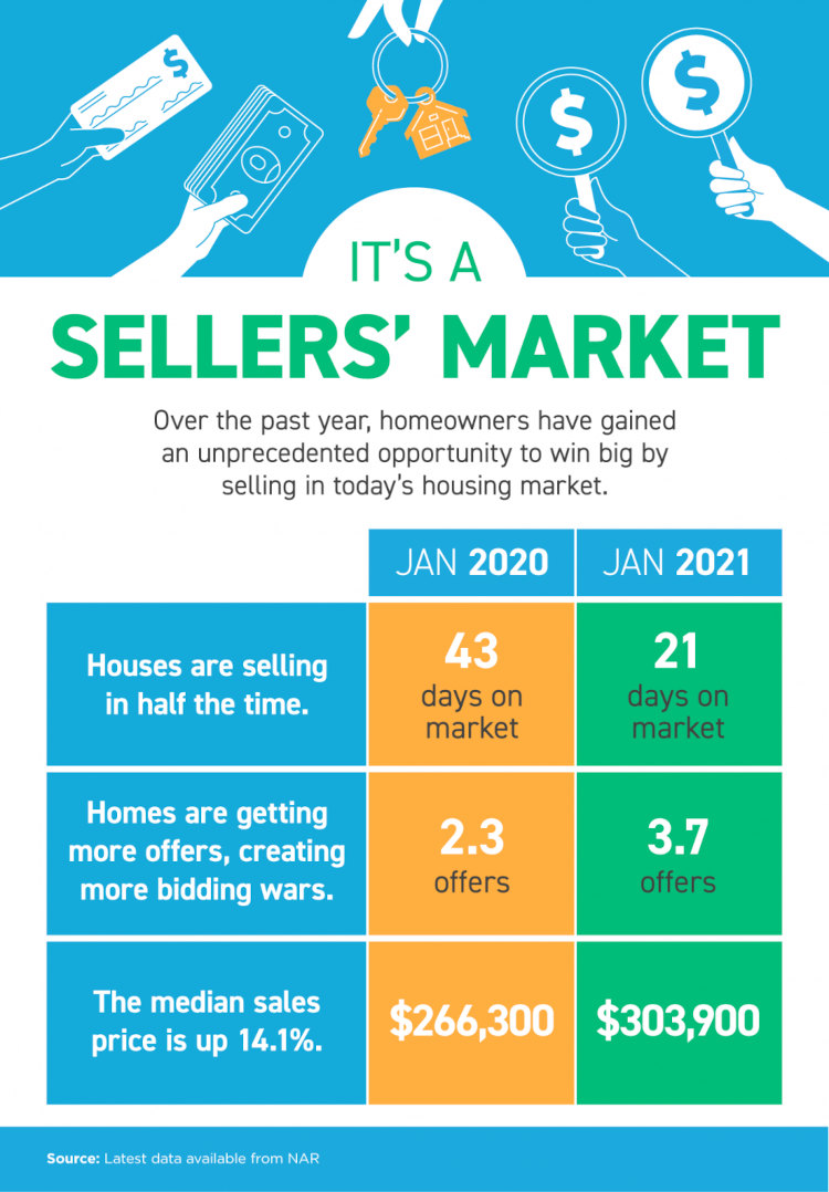 Infographic on houses selling in 21 days, homes are averaging 3.7 offers, Median Sales Price is up 14.1%.