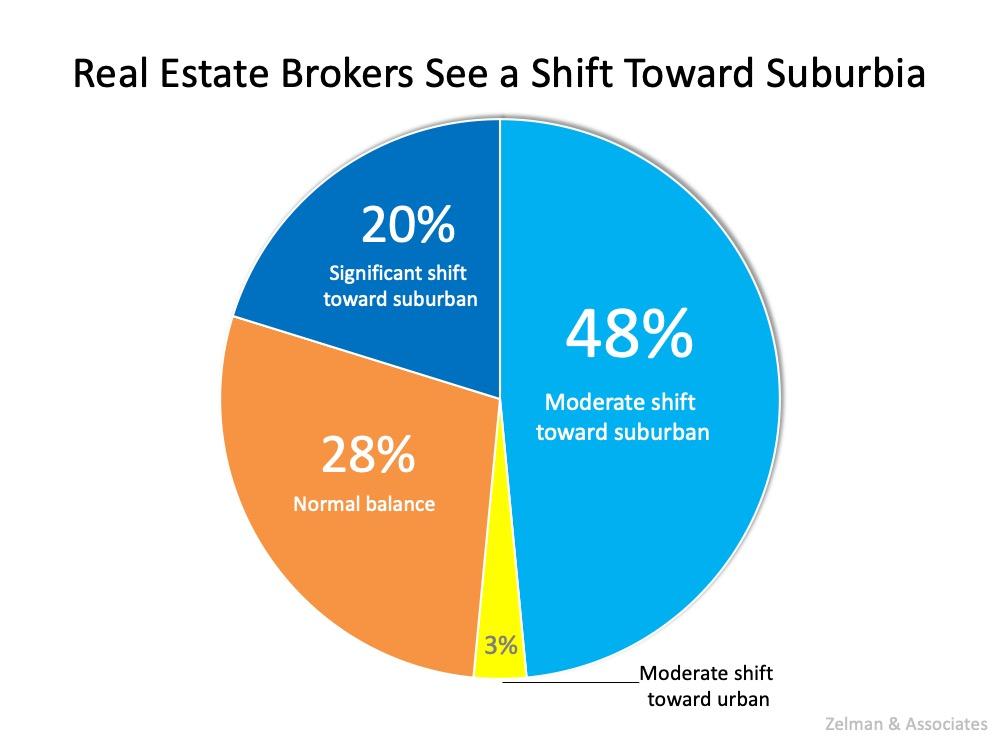 urban and suburban area chart