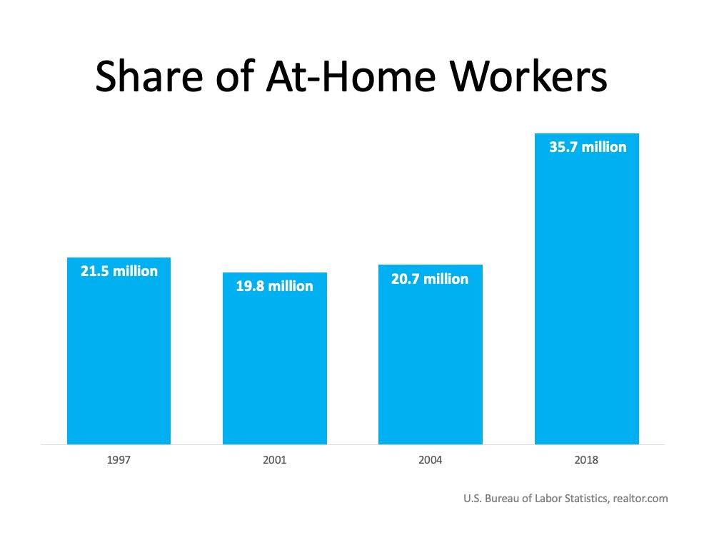 Work From Home Chart