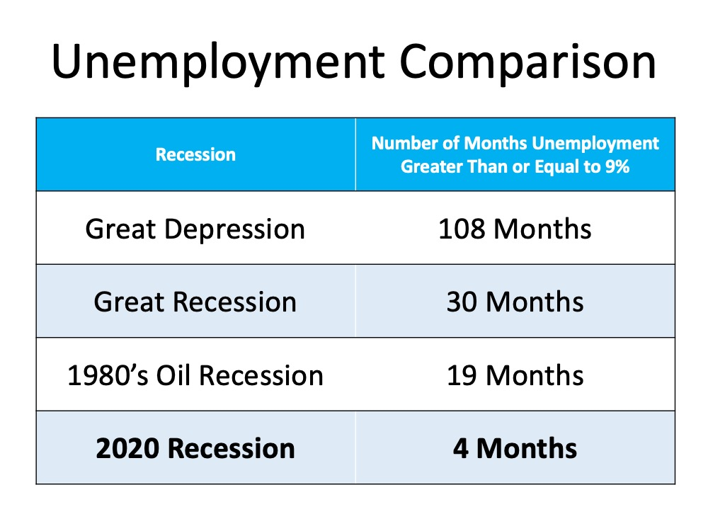 Unemployment recovery chart