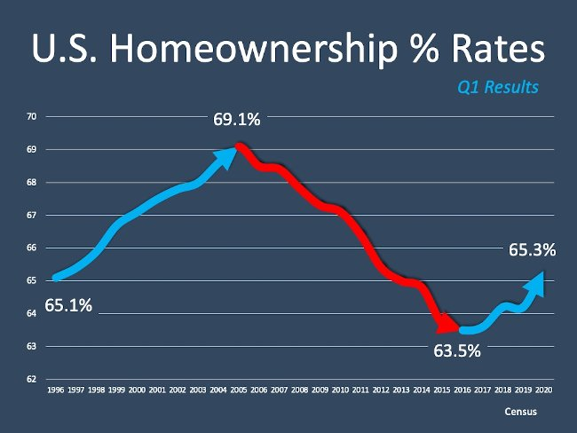 u.s. home ownership rates chart