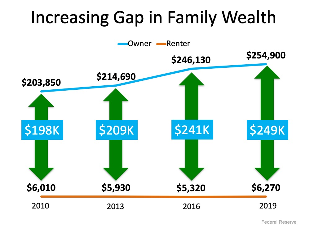 Increasing gap in family wealth rent vs own homes
