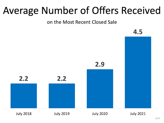 Real estate chart on average number of offers on a home in 2021 vs other years