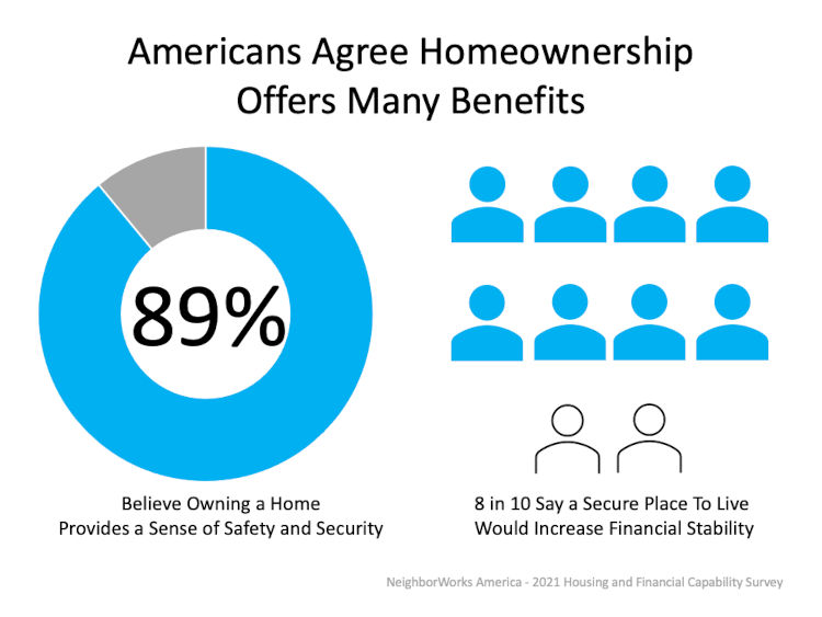 Other benefits of home ownership chart