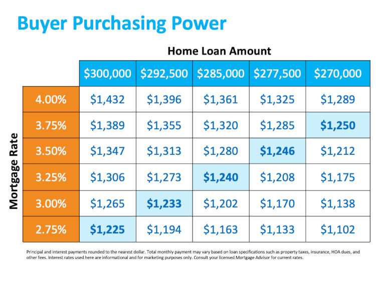 Chart of buying purchase power by mortgage rate
