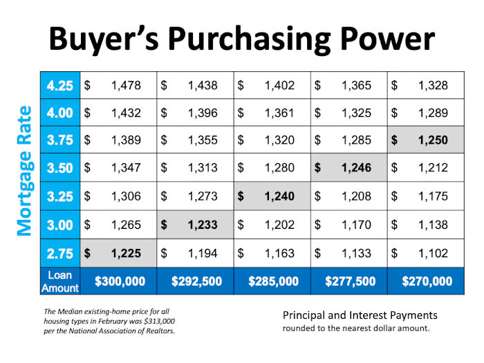 Rates plus buying power chart