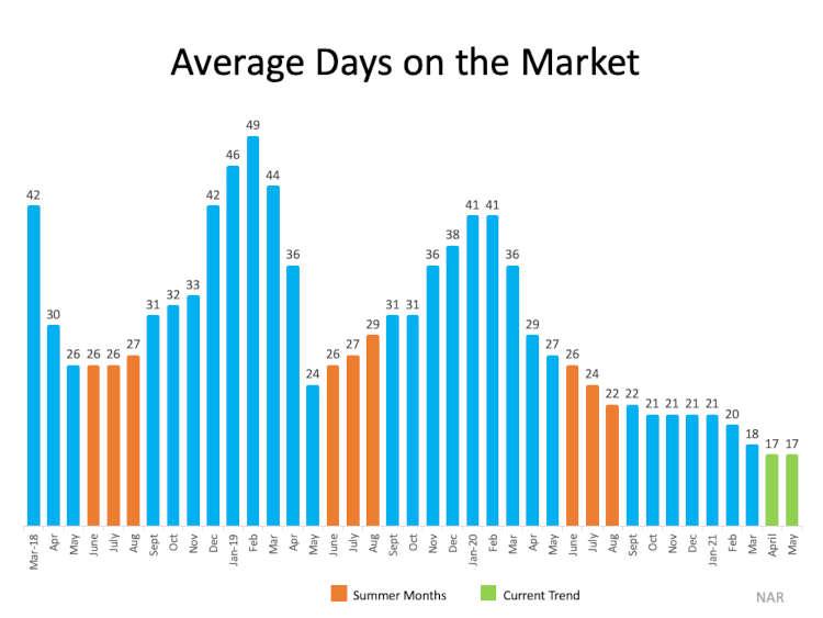 chart average days on market