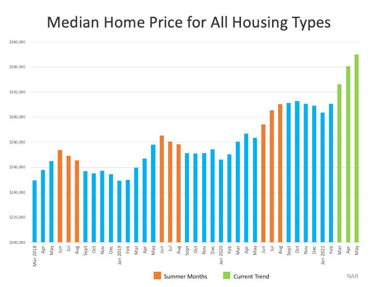 Median Home Price For all