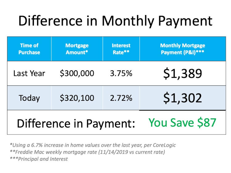 Monthly payment chart 300k 2020 vs before