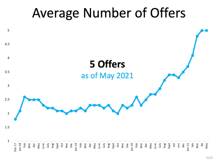 Chart Average number of home offers