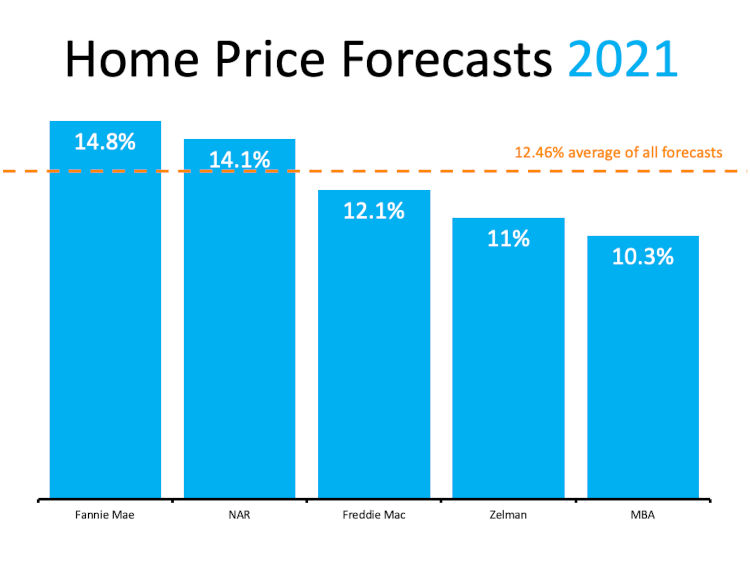 Price increase percentage for homes in 2021 chart