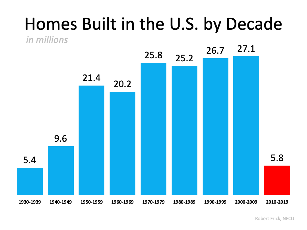 Homes Sold By Decade Chart