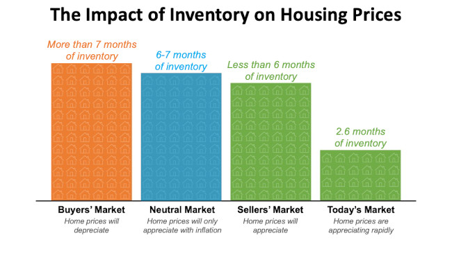 Housing inventory impact on home prices chart
