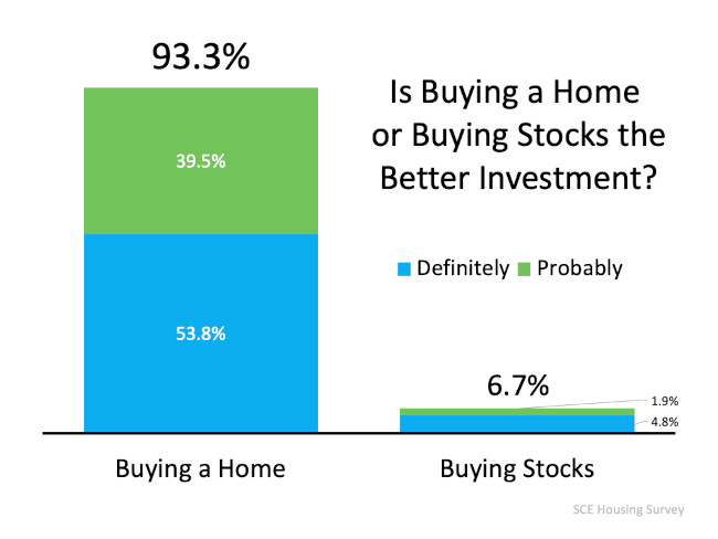 Is Buying an Arizona Home or Buying Stock Better Chart