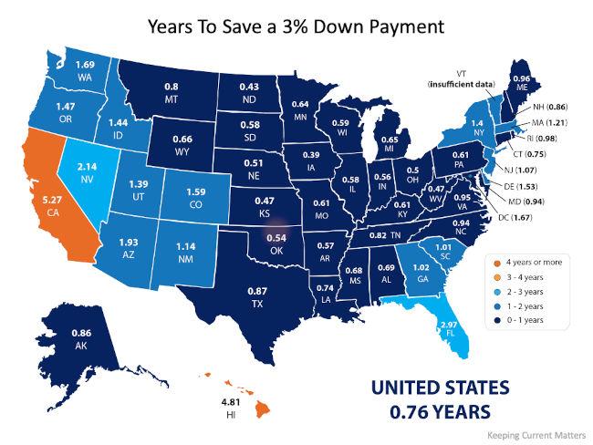 3% down saving chart plan