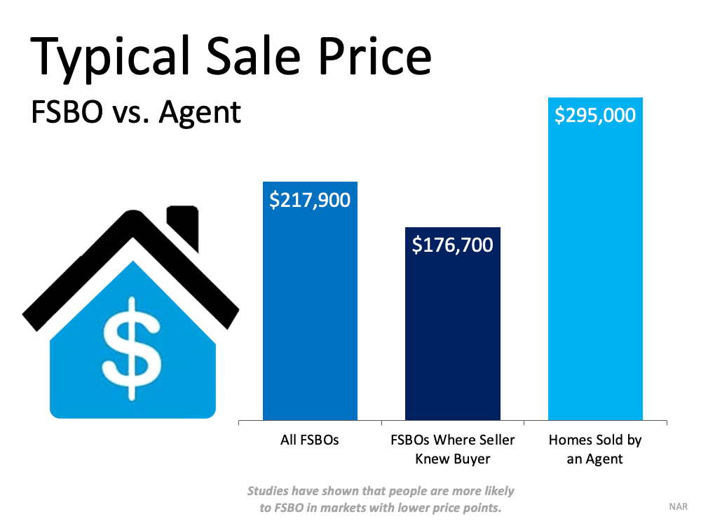 Chart showing FSBO makes less then using an agent in the sale of a home