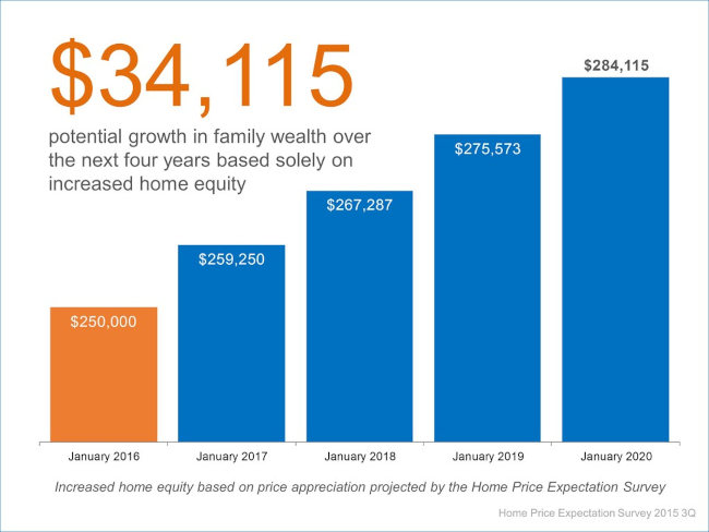 Chart of Home Equity over the years