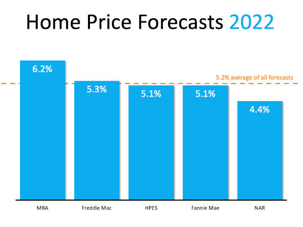 Home Price Forecasts 2022
