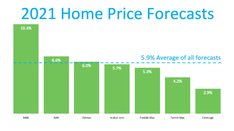 Price Chart for home prices in 2021 Arizona real estate market