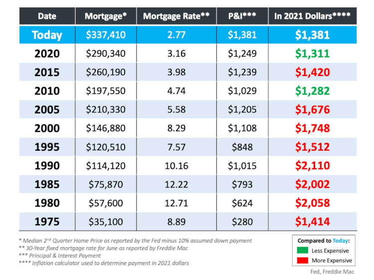 home affordability chart by year