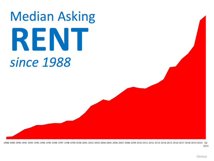 Rent keeps going up year after year