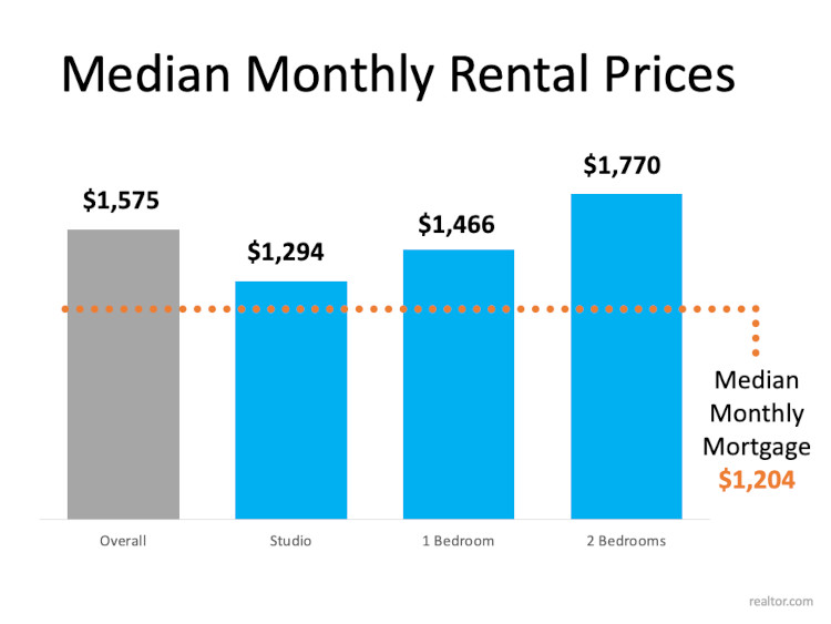 Median Rental Prices by month