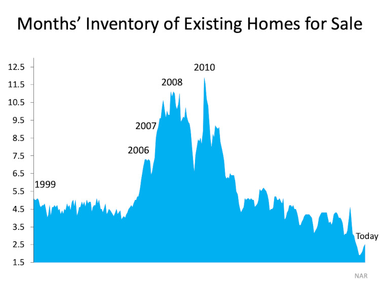 Months of home inventory