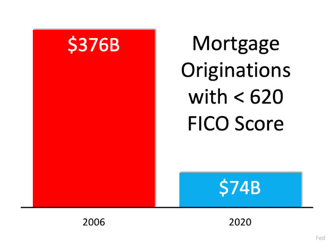 Mortgage Originations 2006 vs 2020 chart with credit under 620
