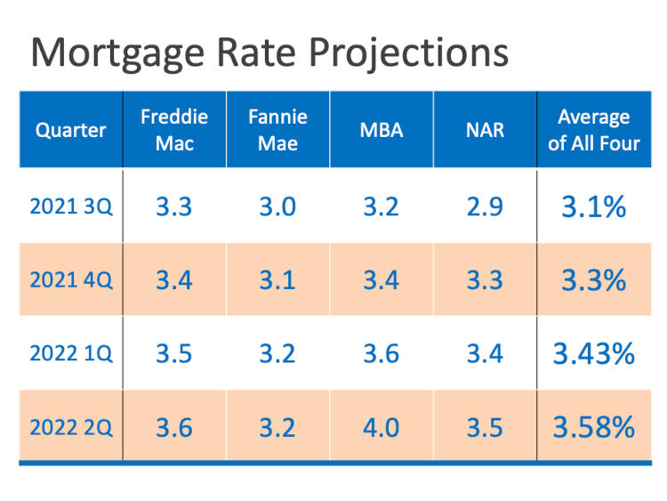 chart of mortgage rate projections for 2021 and 2022
