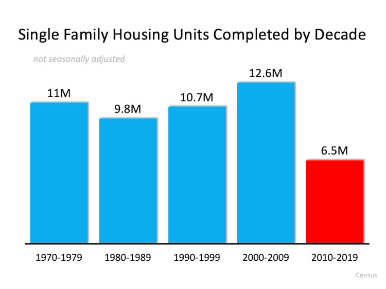 chart of new homes completed by decade