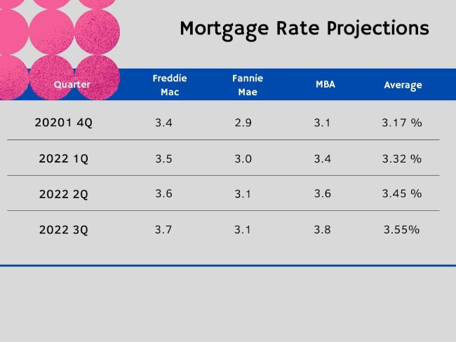 Rate Projections Graph