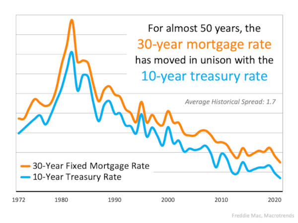 Graph about Rates