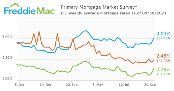 Rates early October