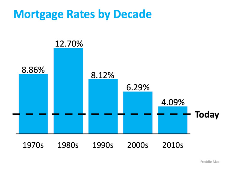 Chart of mortgage rates by decade 1970's to 2010's