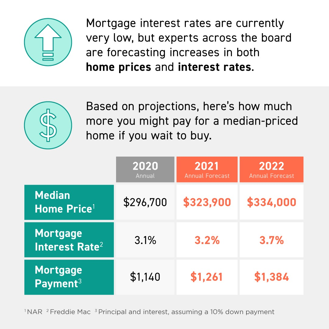 If you're thinking that waiting a year or two to purchase a home might mean you'll save some money, think again. Experts project both home prices and mortgage rates will continue to rise, which means this is the best time to secure a more affordable home. DM me if you have questions about the best way to achieve your homebuying goals.